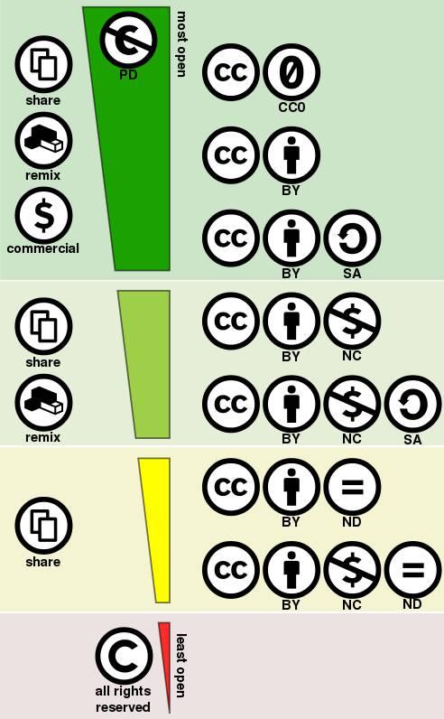 Creative_commons_license_spectrum